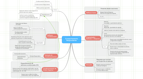 Mind Map: Comportamento Respondente