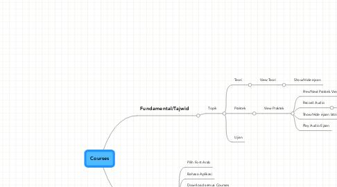Mind Map: Courses