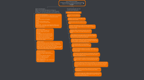 Mind Map: Copy of Define the Problem Consider the decision you are facing and state the issue clearly. Is it important enough to warrant using DECIDE?