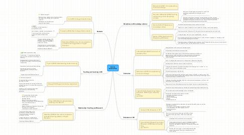 Mind Map: Unit 2  Lecture Plan