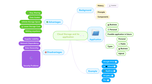 Mind Map: Cloud Storage and its application