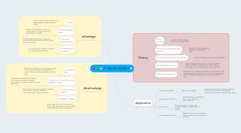 Mind Map: SOLAR ENERGY
