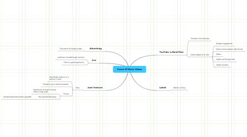 Mind Map: Future Of Music Videos