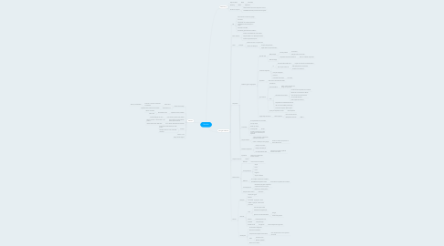 Mind Map: Revisão