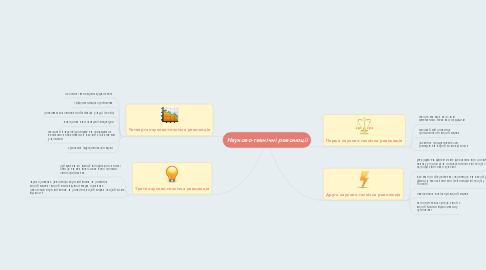 Mind Map: Науково-технічні революції