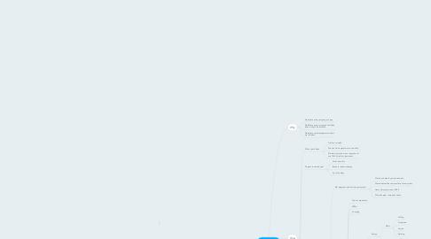 Mind Map: Renshi - What We Do