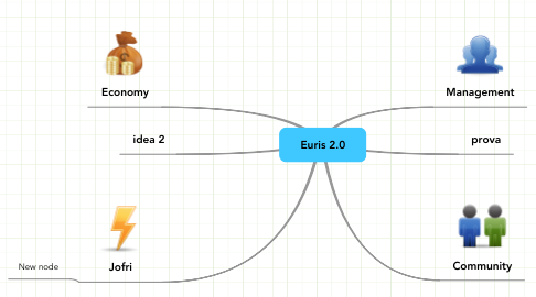 Mind Map: Euris 2.0