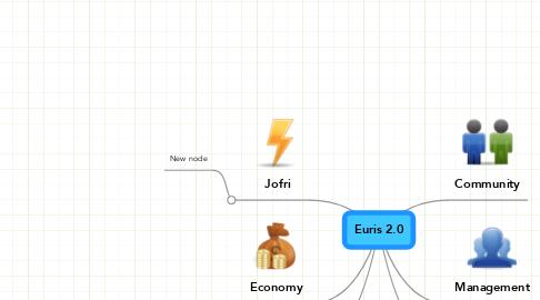 Mind Map: Euris 2.0