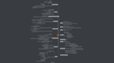 Mind Map: Git