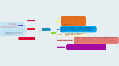 Mind Map: Tlearning