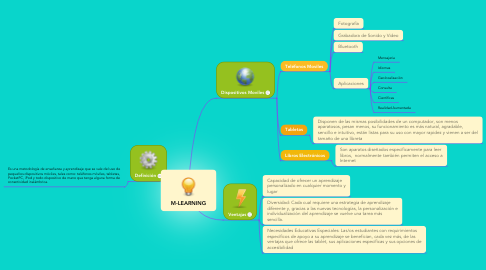 Mind Map: M-LEARNING