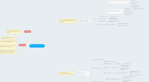 Mind Map: UNIT 3: Main Concepts