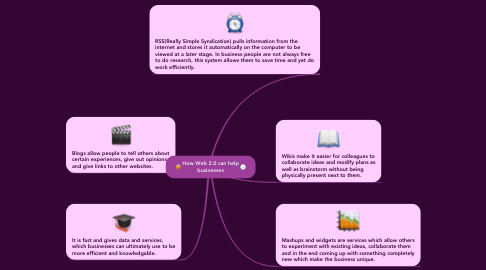 Mind Map: How Web 2.0 can help