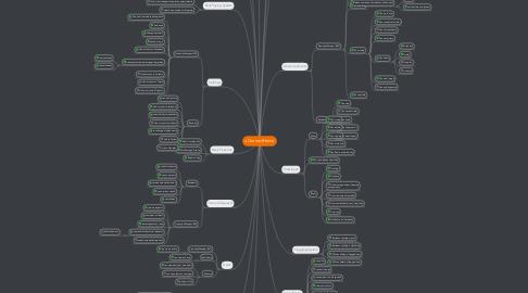Mind Map: uConnectHome