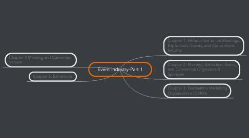 Mind Map: Event Industry-Part 1