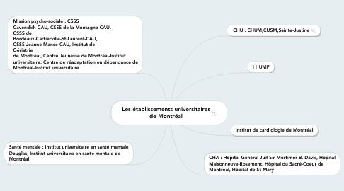 Mind Map: Les établissements universitaires de Montréal