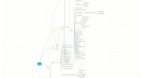 Mind Map: c/c++