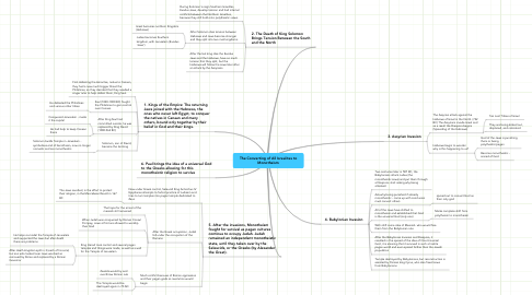 Mind Map: The Converting of All Isrealites to Monotheism