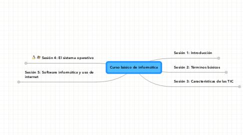 Mind Map: Curso básico de informática