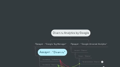 Mind Map: Divan.ru Analytics by Google