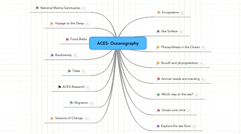 Mind Map: ACES- Oceanography