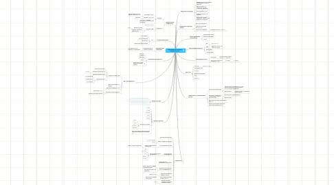 """Mind Map: """"Преимущества (и немногонедостатки) Perl"""""""