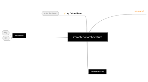 Mind Map: immaterial architecture