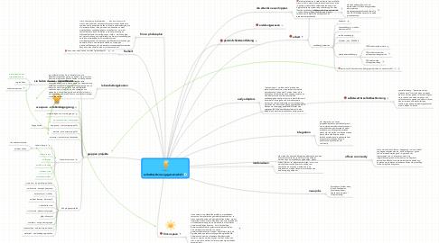 Mind Map: selbstbestimmungsgemeinschaft