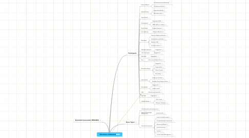 Mind Map: The Future of Networks