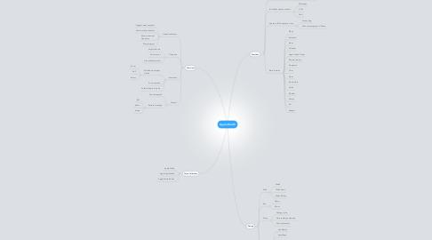 Mind Map: Apple Watch