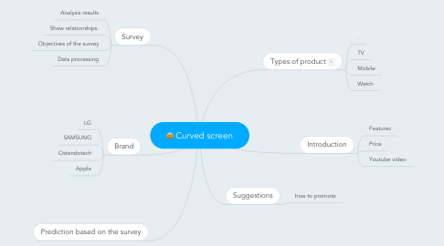 Mind Map: Curved screen