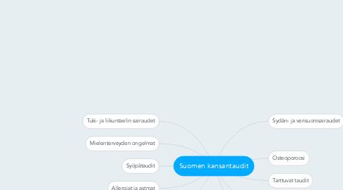 Mind Map: Suomen kansantaudit
