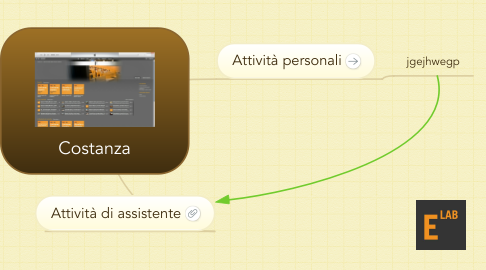 Mind Map: Costanza