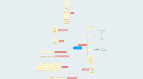Mind Map: opensource