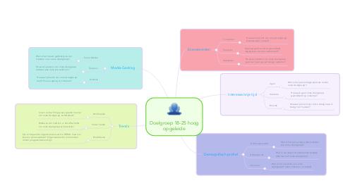Mind Map: Doelgroep 18-25 hoog opgeleide