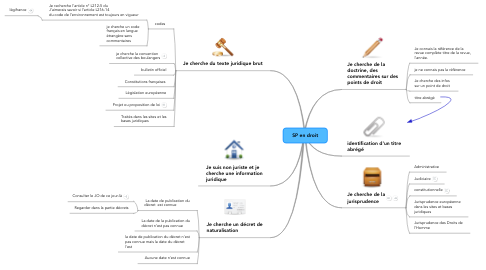 Mind Map: SP en droit