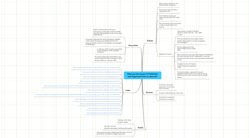 Mind Map: What was the Impact of Prohibition and Organised Crime on America?