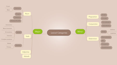 Mind Map: Lexical Categories
