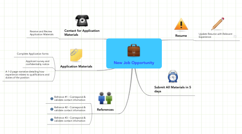 Mind Map: New Job Opportunity