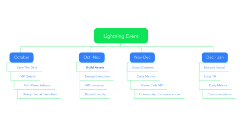 Mind Map: Lightning Event