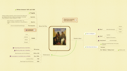 Mind Map: Racial stereotypes in  Shakespeare's Othello