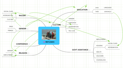 Mind Map: REFUGEES