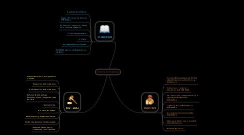 Mind Map: HISTORIA  DE HONDURAS