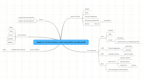 Mind Map: chapter six: On line auctions, virtual communities and web portals