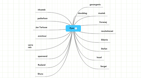Mind Map: Pjotr