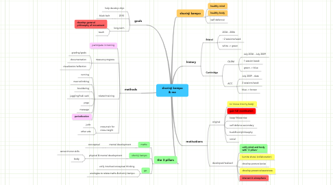 Mind Map: shorinji kempo & me