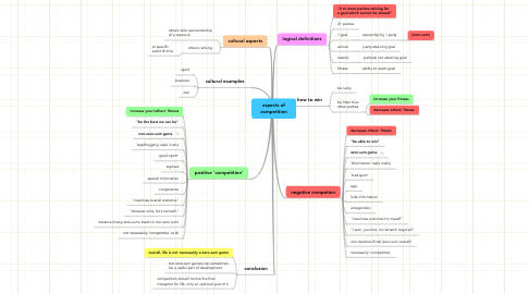 Mind Map: aspects of competition