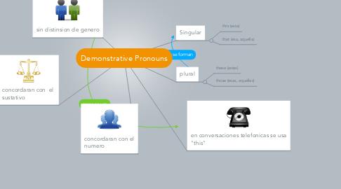 Mind Map: Demonstrative Pronouns