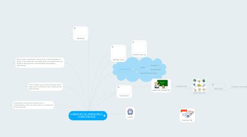 Mind Map: AMBIENTES DE APRENDIZAJE  COMPONENTES