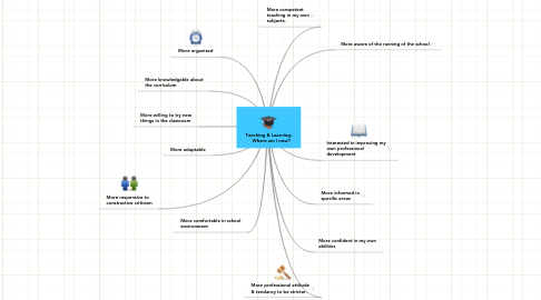 Mind Map: Teaching & Learning: